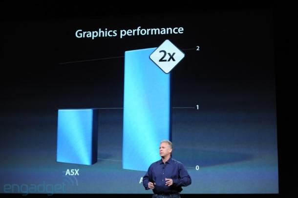 ...hat sich die Grafikleistung verdoppelt. Jetzt kommt ein Dual-Core A6X mit Quad-Core Grafik zum Einsatz. Außerdem hat Apple den Anschluss aktualisiert. Auch hier gibt es jetzt den Lighning-Connector - wie beim iPhone 5. Abgesehen davon, dass sich sonst nichts geändert hat, ist zumindest der Preis gefallen (Foto: CNET).