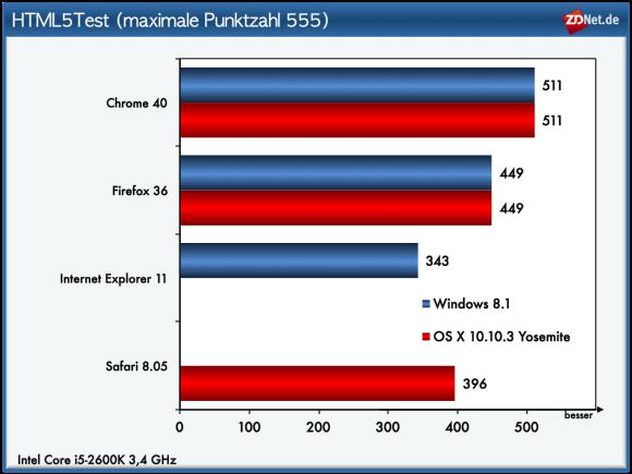 """In Sachen <a href=\""""http://www.html5test.com\"""" target=\""""_blank\"""">HTML5-Kompatbilität</a> belegt Chrome  den ersten Platz. Firefox landet auf dem zweiten Rang. Nachholbedarf in Sachen HTML5 besteht bei Internet Explorer und Safari, die deutlich weniger Kompatibilitätspunkte erzielen. Wer die Kandidaten Feature für Feature miteinander vergleichen möchte, findet <a href=\""""http://html5test.com/compare/browser/firefox-35/chrome-39/ie-11/safari-8.0.html\"""" target=\""""_blank\"""">hier mehr Details</a>."""