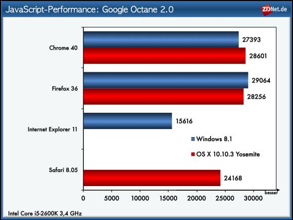 """<a href=\""""https://developers.google.com/octane/\"""" target=_blank\"""" title=\""""Octane\"""">Octane</a> testet wie Kraken und Sunspider die JavaScript-Leistung der Browser. Anders als bei früheren Vergleichen setzt sich bei dem von Google entwickelten Benchmark nicht Chrome durch. Zum ersten Mal kann sich der neue Mozilla-Browser Firefox 36 vor den bisherigen Spitzenreiter setzen. Gegenüber dem letzten im Oktober 2014 durchgeführten Vergleich verbessert Firefox seine Leistung um 16 Prozent. Auf dem dritten Platz landet Safari, der gegenüber dem Ergebnis vom Oktober wie Chrome nicht nennenswert zulegen kann. Die schwächste Leistung bei diesem Test zeigt der Internet Explorer."""