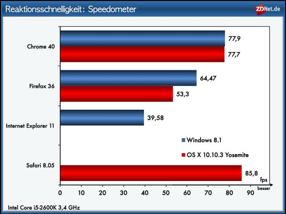 """<a href=\""""https://www.webkit.org/blog/3395/speedometer-benchmark-for-web-app-responsiveness/\"""" target=\""""_blank\"""" title=\""""Speedometer\"""">Speedometer</a> ist ein von den Webkit-Entwicklern vorgestellter Benchmark, der die Leistungsfähigkeit der Browser im Hinblick auf das Reaktionsverhalten von Web-Apps untersucht. Dabei werden einerseits Schnittstellen für das Document Object Model (DOM) als auch bekannte JavaScript-Bibliotheken genutzt. </br> Safari 8 belegt bei diesem Test klar den ersten Platz. Chrome kommt auf Rang 2. Firefox 36 erreicht unter OS X mit erheblichem Abstand Rang 3. Unter Windows belegt Chrome Rang 1, gefolgt von Firefox. Internet Explorer landet abgeschlagen auf dem letzten Platz."""