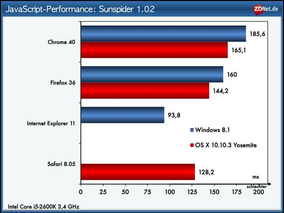 """Der erstmals 2007 vorgestellte JavaScript-Benchmark <a href=\""""https://www.webkit.org/perf/sunspider/sunspider.html\"""" target=\""""_blank\"""" title=\""""JavaScript-Benchmark Sunspider\"""">Sunspider</a> stammt von Webkit. Bei diesem Test landet der Internet Explorer auf dem ersten Rang. Safari erzielt das zweitbeste Ergebnis, dicht gefolgt von Firefox und Chrome."""