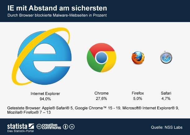 """Der Internet-Explorer blockt am effektivsten mit Malware infizierte Webseiten. Ein Test der Sicherheitsexperten von NSS Labs ergab, dass der Internet Explorer 94 Prozent aller verseuchten Webseiten abwehrt. Auf Platz zwei folgt mit weitem Abstand Google Chrome. Firefox und Safari bieten dagegen kaum Schutz gegen Malware-Seiten. NSS Labs testeten über einen Zeitraum von fünf Monaten die Abwehrkraft von Apple Safari 5, Google Chrome 15 bis 19, Microsoft Internet Explorer 9 und Mozilla Firefox 7 bis 13. Grundlage der Analyse sind drei Millionen Testläufe auf rund 85.000 infizierten Seiten. Zur Analyse von NSS Labs geht es <a href=\""""https://www.nsslabs.com/reports/your-browser-putting-you-risk-part-1-general-malware-blocking\"""" target=\""""_extern>hier</a>  (Grafik: <a href=\""""http://de.statista.com/themen/239/microsoft/infografik/630/durch-browser-blockierte-malware-webseiten/ \"""" target=\""""_extern\"""">Statista</a>)."""