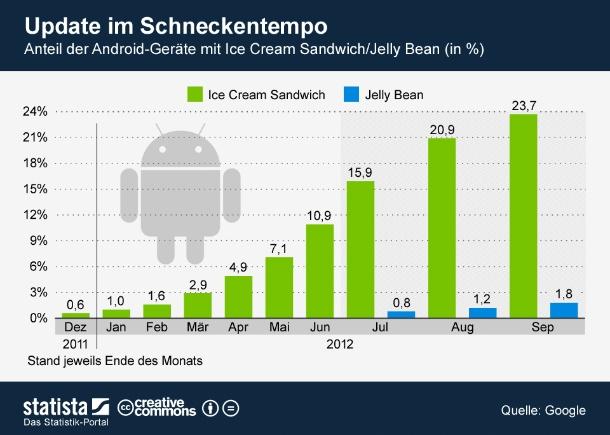 """Mit Android Jelly Bean hat das altbekannte Update-Spiel im Juli wieder von vorne angefangen. Mittlerweile läuft die neueste Version von Googles Betriebssystem auf 1,8 Prozent aller Android-Geräte. Damit ist die Updategeschwindigkeit bei Jelly Bean geringfügig schneller als bei Ice Cream Sandwich. Letzteres war nach drei Monaten auf 1,6 Prozent der Android-Geräte installiert. Insgesamt bleibt aber alles beim Alten: Update im Schneckentempo (Grafik: <a href=\""""http://de.statista.com/statistik/kategorien/kategorie/15/themen/122/branche/festnetz--mobilfunk-telefonie/infografik/353/geraete-mit-android-ice-cream-sandwich/  \"""" target=\""""_extern\"""">Statista</a>)."""