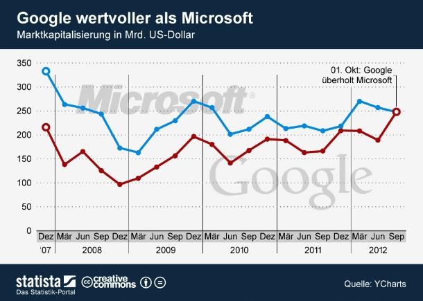 """Am ersten Oktober hat Googles Aktie ein neues Allzeithoch erreicht. Damit ist der Suchmaschinenanbieter erstmals wertvoller als die Konkurrenz von Microsoft. Das Google-Papier schloss am Montagabend mit 761,8 US-Dollar. Google Marktkapitalisierung beläuft sich dadurch auf 248,3 Milliarden US-Dollar. Microsofts Börsenwert liegt derzeit bei 247,8 Milliarden US-Dollar (Grafik: <a href=\""""http://de.statista.com/themen/651/google/infografik/632/marktkapitalisierung-von-microsoft-und-google/  \"""" target=\""""_extern\"""">Statista</a>)."""