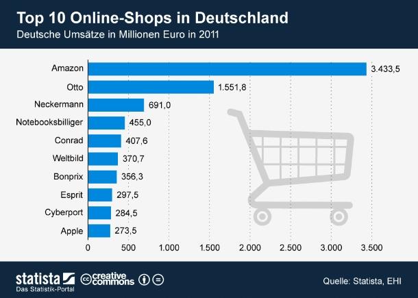 """Morgen veröffentlichen Statista und das EHI die mittlerweile vierte Ausgabe der Studie  """"E-Commerce-Markt Deutschland\"""". In unserer Grafik zeigen wir heute die Top 10 der Onlineshops in Deutschland. Unangefochtener Platzhirsch ist weiterhin Amazon. In Deutschland erwirtschaftete das Online-Versandhaus 2011 einen Umsatz in Höhe von rund 3,4 Milliarden Euro. Mit weitem Abstand folgen Otto und der mittlerweile insolvente Versandhändler Neckermann auf den Plätzen zwei und drei. Notebooksbilliger konnte sich mit einem Umsatz von 455 Millionen Euro von Platz neun auf Platz vier verbessern. Neu in den Top 10 sind Esprit, Cyberport und Apple (Grafik: <a href=\""""http://de.statista.com/themen/247/e-commerce/infografik/642/top-10-online-shops-in-deutschland-nach-umsatz/ \"""" target=\""""_extern\"""">Statista</a>)."""