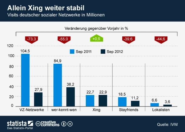 """Laut neuesten IVW-Zahlen haben die VZ-Netzwerke im September erneut gegenüber dem Vorjahresmonat Traffic eingebüßt. Bereits seit 12 Monaten haben studiVZ, meinVZ und schülerVZ im Schnitt pro Monat rund 77 Prozent (jeweils ggü. Vorjahresmonat) ihrer Visits eingebüßt. Auch wer-kennt-wen und Lokalisten bewegen sich weiter zielstrebig auf den Abgrund der Bedeutungslosigkeit zu. Das einzige stabile deutsche Netzwerk bleibt weiterhin Xing (Grafik: <a href=\""""http://de.statista.com/themen/42/internet/infografik/442/visits-der-deutschen-sozialen-netzwerke/ \"""" target=\""""_extern\"""">Statista</a>)."""
