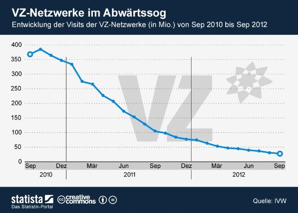 """Vor gerade zwei Jahren verzeichneten Studi-VZ, Schüler-VZ und Mein-VZ noch 13-Mal so viel Traffic wie im September 2012. Der Absturz des einstigen deutschen Marktführers im Lauf der letzten 25 Monate ist dramatisch. Sollte sich die Entwicklung so fortsetzen, ist mit einem sehr baldigen Ende der VZ-Netzwerke zu rechnen (Grafik: <a href=\""""http://de.statista.com/themen/746/xing/infografik/443/visits-der-vz-netzwerke/\"""" target=\""""_extern\"""">Statista</a>)."""