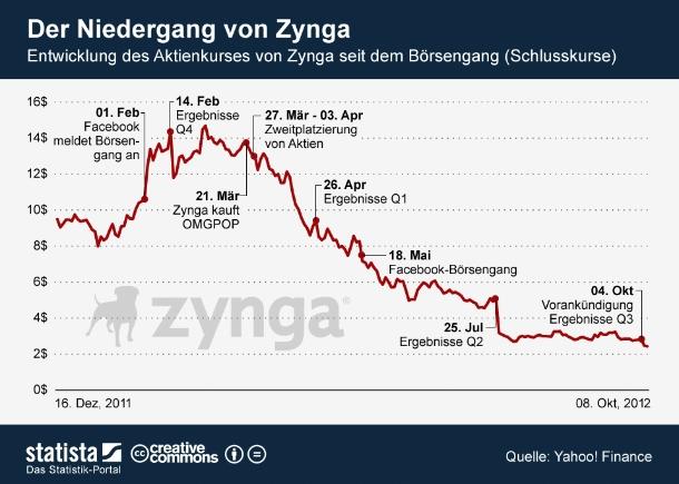 """Vergangenen Donnerstag hat Zynga eine Vorankündigungang seiner Ergebnisse für das dritte Quartal veröffentlicht. Die Lage des Browserspiele-Abieters sieht demnach alles andere als rosig aus. Nicht nur das Zynga hinter den Erwartungen zurückliegt, die Einnahmen des Unternehmens sind gegenüber dem Vorjahresquartal sogar rückläufig. Entsprechend reagierte die Börse. Die Zynga-Aktie schloss am Montag mit 2,43 US-Dollar und liegt damit 76 Prozent unter dem Ausgabepreis. Analysten sehen das Unternehmen bereits als potenzielles Ziel für die Übernahme (Grafik: <a href=\""""http://de.statista.com/themen/106/online-games/infografik/647/boersenkurs-von-zynga-seit-boersengang/\"""" target=\""""_extern\"""">Statista</a>)."""
