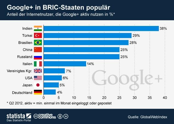 """400 Millionen Nutzer hat Google+ nach eigenen Angaben. Populär ist das soziale Netzwerk vor allem in Entwicklungs- und Schwellenländer, wie eine Studie von GlobalWebIndex ergeben hat. So nutzen in Indien 38 Prozent der Onlinebevölkerung das Netzwerk aktiv. Auch in den anderen BRIC-Staaten (Brasilien, Russland, Indien, China) ist Google+ populär. Anders sieht es dagegen in den klassischen westlichen Industrienationen aus. Gerade einmal 14 Millionen aktive Nutzer - bzw. sechs Prozent der Internetnutzer - sollen Googles Konkurrenz-Produkt zu Facebook mindestens einmal monatlich nutzen. Besonders unpopulär ist Google+ mit 2,1 Millionen aktiven Nutzern in Deutschland  (Grafik: <a href=\""""http://de.statista.com/themen/651/google/infografik/646/anteil-der-internetnutzer-die-google%2B-aktiv-nutzen/\"""" target=\""""_extern\"""">Statista</a>)."""