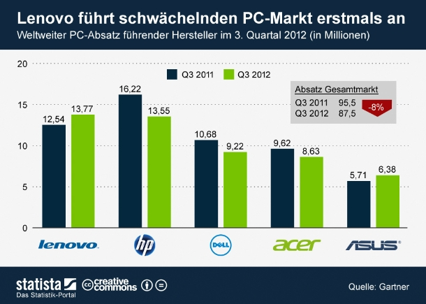 """Lenovo ist neuer Marktführer auf dem weltweiten PC-Markt.  Der chinesische Hersteller setzte von Juni bis September 13,77 Millionen Geräte ab und löste damit erstmals Hewlett-Packard an der Spitze ab. HP setzte im dritten Quartal 13,55 Einheiten ab, was einem Rückgang von mehr als 16 Prozent gegenüber dem Vorjahreswert von 16,22 Millionen PCs entspricht. <br><br>Insgesamt wurden in den vergangenen drei Monaten 87,5 Millionen PCs abgesetzt, acht Prozent weniger als im Vorjahreszeitraum. Die Experten von Gartner führen den Rückgang zum Teil auf den bevorstehenden Start von Windows 8 zurück. In Erwartung des neuen Microsoft Betriebssystems haben viele Händler die Bestellungen zurückgefahren um Lagerbestände abzubauen, so Gartner (Grafik: <a href=\""""http://de.statista.com/themen/614/pc-markt/infografik/649/weltweiter-absatz-fuehrender-pc-hersteller-im-3.-quartal-2012/ \"""" target=\""""_extern\"""">Statista</a>)."""