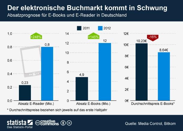 """Auch wenn viele Deutsche dem E-Book nach wie vor skeptisch gegenüber stehen, nimmt der elektronische Büchermarkt auch hierzulande langsam Fahrt auf. Media Control erwartet in diesem Jahr rund 12 Millionen verkaufte E-Books. Der Vorjahreswert von 4,9 Million E-Books wurde bereits im ersten Halbjahr 2012 (4,6 Millionen) fast erreicht. Gründe dafür dürften neben der steigenden Verbreitung von Tablets und E-Readern vor allem sinkende Preise sein. Denn nicht nur die elektronischen Lesegeräte, sondern vor allem die digitalen Bücher selbst sind im vergangenen Jahr erschwinglicher geworden. Der Durchschnittspreis für E-Books in Deutschland sank laut Media Control im ersten Halbjahr von 10,23 Euro auf 8,64 Euro. Somit sind die elektronischen Bücher in vielen Fällen endlich günstiger als ihre gedruckten Verwandten  (Grafik: <a href=\""""http://de.statista.com/themen/596/e-books/infografik/652/absatzprognose-fuer-e-books-und-e-reader-in-deutschland/\"""" target=\""""_extern\"""">Statista</a>)."""