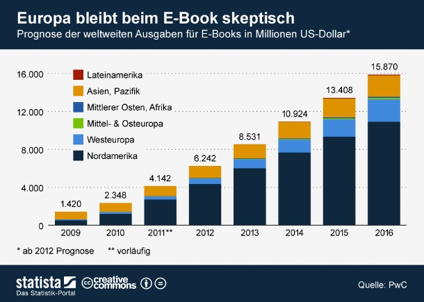 """Im internationalen Vergleich hat Deutschland weiterhin Nachholbedarf beim elektronischen Lesen: Im vergangenen Jahr lag der Umsatzanteil von E-Books am deutschen Buchmarkt bei nur einem Prozent. In den USA waren es schon stolze 17 Prozent. Überhaupt scheint E-Reading in Europa deutlich weniger populär als beispielsweise in Nordamerika. Unsere Grafik vom Juni zeigt eine PwC-Prognose zum weltweiten Umsatz mit E-Books. Die Analysten von PwC erwarten zwar auch für den europäischen Markt ein deutliches Wachstum, gehen jedoch davon aus, dass der nordamerikanische Markt seinen Vorsprung in näherer Zukunft noch ausbauen wird  (Grafik: <a href=\""""http://de.statista.com/\"""" target=\""""_extern\"""">Statista</a>)."""