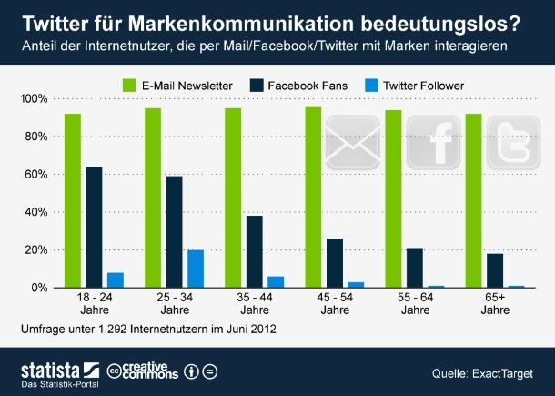 """Laut einer Studie von ExactTarget beziehen 94 Prozent der deutschen Onliner ab 18 Jahren mindestens einen kommerziellen Newsletter und 39 Prozent sind Fans von Marken oder Organisationen auf Facebook. Bei Twitter folgen dagegen nur sieben Prozent der Befragten Marken oder Organisationen. Wichtigster Kommunikationskanal für Unternehmen ist der Studie zufolge Email und das unabhängig von der Altersgruppe. Facebook ist vor allem bei den unter 35-Jährigen relevant. Twitter hat lediglich bei den 25-34-Jährigen eine gewisse Bedeutung. Ist der Mikrobloggingdienst also - wie es das Studienergebnis nahelegt - für die Markenkommunikation nachrangig? (Grafik: <a href=\""""http://de.statista.com/statistik/kategorien/kategorie/21/themen/194/branche/social-media/infografik/658/markenmoummunikation-via-newsletter-facebook-twitter/\"""" target=\""""_extern\"""">Statista</a>)."""