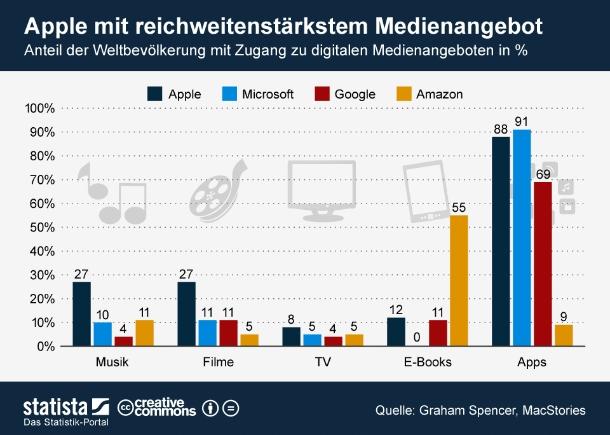 """27 Prozent (62 Länder) der Menschheit haben Zugang zu Apples iTunes, 55 Prozent (177 Länder) können eBooks bei Amazon erwerben und 91 Prozent Apps von Microsoft kaufen (115 Länder). Insgesamt verfügt Apple über das reichweitenstärkste digitale Medienangebot. Graham Spencer von MacStories hat sich die Mühe gemacht diese und weitere Daten zu sammeln und grafisch aufzuarbeiten. Die wichtigsten finden Sie in unserer heutigen Infografik. Für weitere Informationen empfehlen wir einen Blick auf macstories.net (Grafik: <a href=\""""http://de.statista.com/themen/741/abfallwirtschaft-recycling/infografik/660/reichweite-der-medienangebote-von-apple-microsoft-google-und-amazon/\"""" target=\""""_extern\"""">Statista</a>)"""