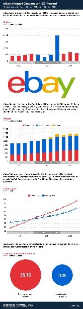 """eBays Gewinn stieg im dritten Quartal um 22 Prozent gegenüber dem Vorjahr auf 597 Million US-Dollar. Damit steht das Auktionshaus etwas besser da als erwartet. eBays Umsatz ist im dritten Quartal um 15 Prozent auf 3.4 Milliarden US-Dollar gestiegen. Wie schon in den vergangenen Quartalen hat das Geschäft mit dem Zahlungsdienst Paypal zugelegt. Das Geschäftssegment Payments läuft dem traditionellen Kerngeschäft langsam aber sicher den Rang ab. Dieser Trend spiegelt sich auch in der Entwicklung der Nutzerzahlen wieder. eBays Zahlungsservice hat mittlerweile deutlich mehr aktive Nutzer als der Marketplace. Im vergangenen Quartal tätigten 117,4 Millionen Menschen Zahlungen via PayPal. Dagegen nutzten 108,3 Millionen Menschen ebays Auktionsplattform. Auch das Gesamtvolumen der mit PayPal getätigten Zahlungen übersteigt den Brutto-Umsatz der Auktionsplattform deutlich (Grafik: <a href=\""""http://de.statista.com/themen/247/e-commerce/infografik/236/ebay-kennzahlen/\"""" target=\""""_extern\"""">Statista</a>)."""