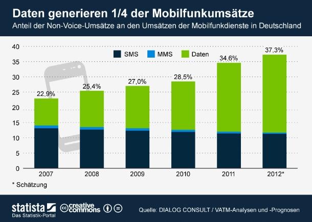 """6,5 Milliarden Euro werden die Mobilfunkanbieter in Deutschland in diesem Jahr mit so genannten Non-Voice-Diensten einnehmen, so eine aktuelle Studie zum deutschen Telekommunikationsmarkt von VATM und Dialog Consult. Damit erwirtschaftet die Branche nunmehr 37 Prozent ihrer Umsätze mit SMS, MMS und Daten. Vor allem letztere haben bedingt durch den Boom des mobilen Internets in den letzten Jahren kontinuierlich an Bedeutung zugenommen. Während 2007 Datenservices lediglich für 8,9 Prozent der Umsätze mit Mobilfunkdiensten verantwortlich waren, sollen es 2012 fast 26 Prozent sein (Grafik: <a href=\""""http://de.statista.com/themen/670/mobilfunk-deutschland/infografik/667/mobilfunkdienste-deutschland-anteil-der-umsaetze-mit-sms-mms-daten/\"""" target=\""""_extern\"""">Statista</a>)."""