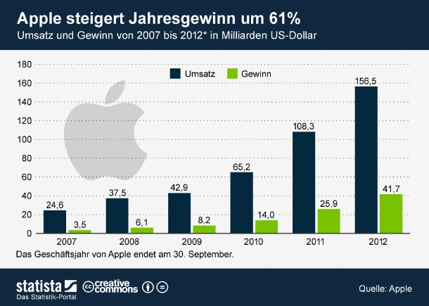 """Dass gerade im Fall von Apple mit einem anderen Maß gemessen wird, zeigt die Entwicklung von Umsatz und Gewinn des Unternehmens in den letzten Jahren. Verglichen mit dem Geschäftsjahr 2007 lag der Gewinn des Unternehmens 2012 rund 1092 Prozent höher. Gegenüber 2011 stieg der Jahresgewinn um immer noch beeindruckende 61 Prozent. Und trotzdem sind die aktuellen Zahlen für viele eine Enttäuschung (Grafik: <a href=\""""http://de.statista.com/themen/597/apple/infografik/678/umsatz-und-gewinn-von-apple/\"""" target=\""""_extern\"""">Statista</a>)."""