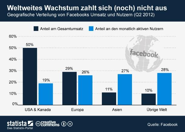 """Facebook generiert 50 Prozent seiner Umsätze in Nordamerika. Dabei leben nur 19 Prozent der FB-Nutzer in den USA und Kanada. Ergo hat das größte soziale Netzwerk der Welt ein Problem damit, seine Nutzer außerhalb des Heimatkontinents zu monetarisieren. In Europa, aber noch mehr in Asien ist da noch viel Luft nach oben (Grafik: <a hef=\""""http://de.statista.com/themen/138/facebook/infografik/520/weltweites-wachstum-zahlt-sich--noch--nicht-aus/\"""" target=\""""_extern\"""">Statista</a>)."""