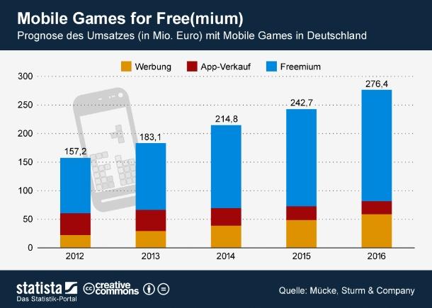"""laut Schätzung des Ex-Nokia-Exec Tomi Ahonen waren im zweiten Quartal 2012 weltweit knapp über eine Milliarde Smartphones in Benutzung. Allein mit Android-Smartphones telefonieren derzeit 427 Millionen Menschen. Apples iPhone kommt mit 198 Millionen Nutzern auf Platz drei hinter Symbian mit noch 259 Millionen aktiven Geräten (Grafik: <a href=\""""http://de.statista.com/themen/106/online-games/infografik/543/mobile-games-for-free-mium-/\"""" target=\""""_extern\"""">Statista</a>)."""