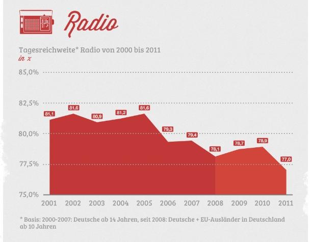 """Die folgenden Grafiken beschäftigen sich mit der Mediennutzung in Deutschland, aufgeteilt nach Fernsehen, Radio, Zeitung und Internet (Grafik: <a href=\""""http://de.statista.com/themen/101/medien/infografik/550/mediennutzung-in-deutschland/ \"""" target=\""""_extern\"""">Statista</a>)."""