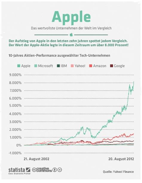 """Apples jüngster Höhenflug an der Börse hat den iPhone-Hersteller zum wertvollsten Unternehmen der Welt gemacht. Aktuell ist das Unternehmen an der Börse deutlich über 600 Milliarden US-Dollar wird. Auf Platz zwei folgt mit über 200 Milliarden US-Dollar Abstand Exxon Mobile. Damit ist Apple doppelt so viel wert wie die fünf größten US-Medienunternehmen zusammen. Der Aufstieg von Apple in den letzten zehn Jahren spottet jedem Vergleich. Der Wert der Apple-Aktie stieg in diesem Zeitraum um über 8.000 Prozent!  (Grafik: <a href=\""""http://de.statista.com/themen/597/apple/infografik/560/apple-im-vergleich/ \"""" target=\""""_extern\"""">Statista</a>). Diese und weitere aktuelle Statistiken stellt ZDNet in Zusammenarbeit mit Statista hier jeden Monat kompakt zur Verfügung."""