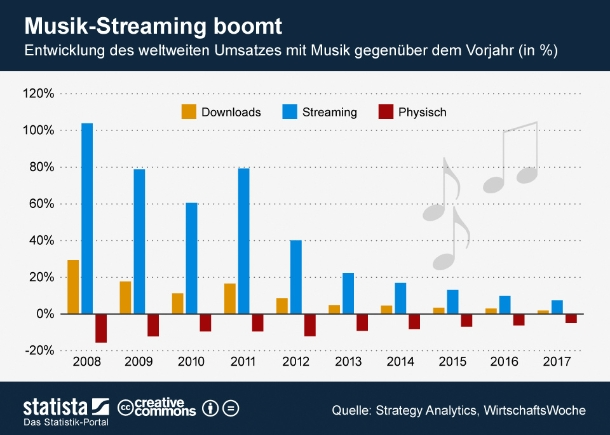 """...entspricht etwas mehr als ein Viertel der 15 Millionen aktiven Nutzer. Doch parallel zu den Umsätzen steigen auch die Verluste (Grafik: <a href=\""""http://de.statista.com/themen/144/musik/infografik/556/musik-streaming-boomt/ \"""" target=\""""_extern\"""">Statista</a>)."""