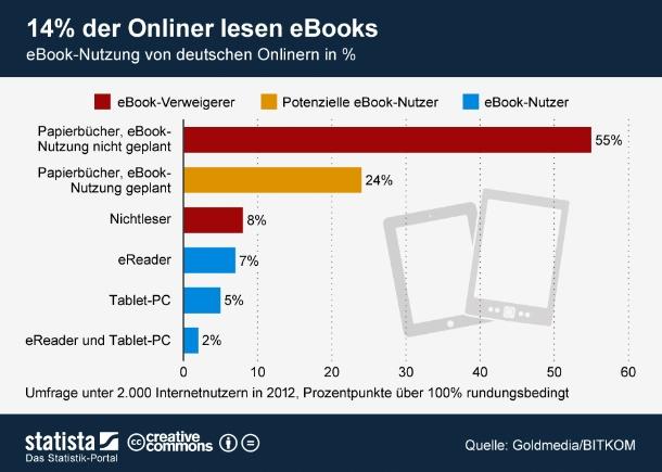 """Gegenwärtig lesen nur 14 Prozent der deutschen Internetnutzer eBooks, so eine Studie des Branchenverbandes BITKOM. Sieben Prozent der Onliner lesen elektronische Bücher per eReader, fünf Prozent nutzen hierfür Tablet-PCs und zwei Prozent verwenden beide Gerätetypen. Weitere 24 Prozent der Onliner identifiziert die Befragung als potentielle eBook-Leser.<br><br> Das Gesamtpotential für digitale Bücher liegt also bei 38 Prozent der deutschen Internetnutzer. Noch aber ist der Umsatz mit eBooks in Deutschland bescheiden. In 2011 belief er sich laut einer GfK-Erhebung auf 38 Millionen Euro. Der Anteil von eBooks am deutschen Buchumsatz lag bei nur einem Prozent. Sollte die BITKOM-Studie richtig liegen, könnten die Umsätze schon bald kräftig anziehen (Grafik: <a href=\""""http://img2.statista.com/uploaded/infografik/normal/infografik_578_eBook_Nutzung_von_deutschen_Onlinern_n.jpg \"""" target=\""""_extern\"""">Statista</a>)."""
