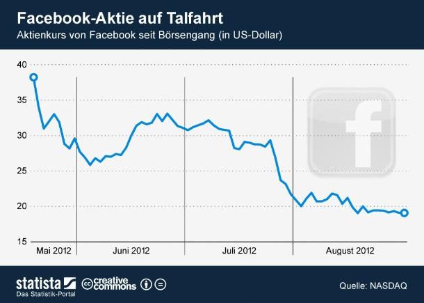 """Aktie weiter auf Talfahrt: Was erstmal nach einem rundherum positiven Ausblick klingt, scheint die Anleger nicht unbedingt zu beruhigen. Der Aktienkurs des Unternehmens fiel zuletzt auf ein neues Allzeittief von 19,09 US-Dollar. Damit hat sich der Wert der Facebook-Aktie gegenüber dem Ausgabekurs von 38 US-Dollar halbiert  (Grafik: <a href=\""""http://de.statista.com/themen/138/facebook/infografik/471/facebook-aktie-auf-talfahrt/\"""" target=\""""_extern\"""">Statista</a>)."""