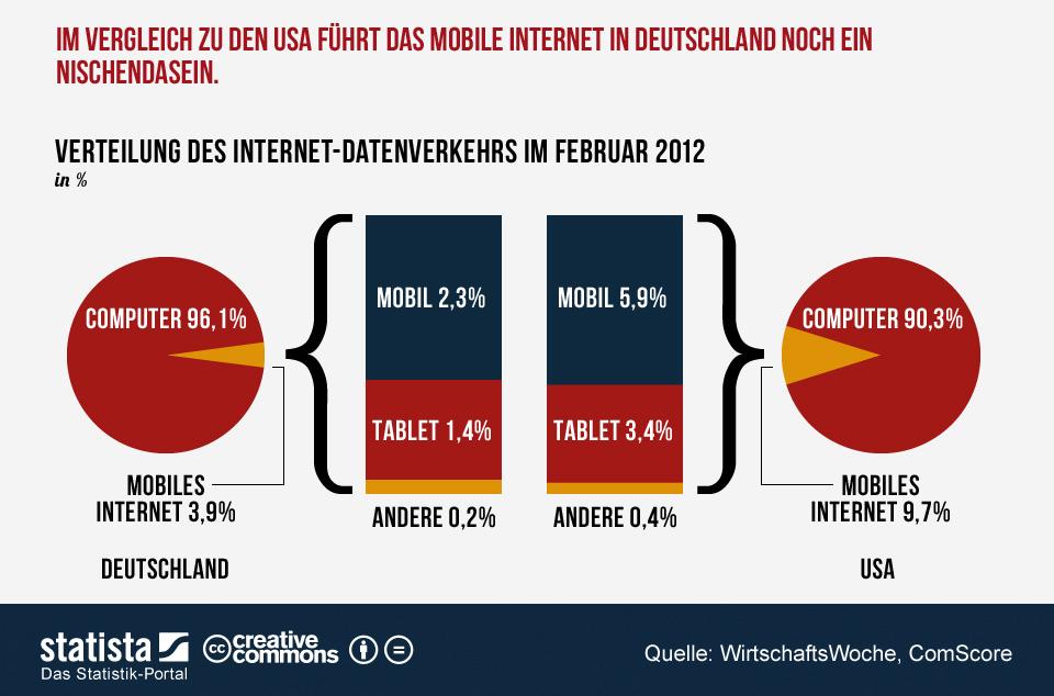 """Die Zahl der mobilen Internetnutzer ist in Deutschland gegenüber dem Vorjahr um rund zehn Prozent gestiegen. Aktuell gehen 24,8 Millionen Handynutzer mobil ins Netz. Mobile Boom - Kennzahlen zur Nutzung des mobilen Internets: Der Anteil am gesamten Internet-Traffic ist aber noch gering. Nur 3,9 Prozent des Datenverkehrs gehen auf das mobile Internet zurück (Grafik: <a href=\""""http://de.statista.com/themen/258/mobiles-internet/infografik/417/mobile-boom---kennzahlen-zur-nutzung-des-mobilen-internets/\"""" target=\""""_extern\"""">Statista</a>)."""