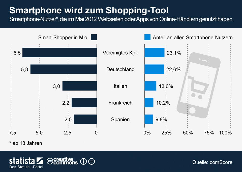 """Wer online Waren und Dienstleistungen verkauft, kommt nicht mehr am Smartphone vorbei. Im Mai 2012 besuchten rund 5,8 Millionen deutsche Smartphone-Nutzer Seiten von Online-Händern oder entsprechende Apps. Das entspricht einem Anteil von rund 23 Prozent und einer Steigerung von 6,3 Prozent gegenüber dem Vorjahr. Auch im europäischen Vergleich schneidet Deutschland gut ab. Im Fünfländer-Vergleich von comScore schnitt nur das Vereinigte Königreich mit 6,5 Millionen Smart-Shoppern besser ab   (<a href=\""""http://de.statista.com/themen/247/e-commerce/infografik/512/smartphone-wird-zum-shopping-tool/\"""" target=\""""_extern\"""">Grafik: Statista</a>)."""