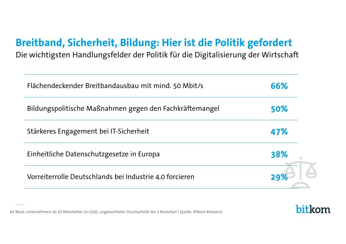 Um die Digitalisierung erfolgreich zu gestalten fordern die Firmen von der Politik vor allem einen flächendeckenden  Breitbandausbaus von mindestens 50 MBit/s (66 Prozent). 50 Prozent fordern bildungspolitische Maßnahmen gegen den Fachkräftemangel. 38 Prozent sehen einen einheitlichen EU-Datenschutz als Erfolgskriterium bei der Umsetzung der Digitalisierungsstrategie. 29 Prozent möchten, dass die Politik eine Vorreiterrolle Deutschlands bei Industrie 4.0  forciert.