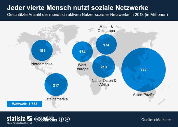 """Das Unternehmen eMarketer rechnete im Sommer 2013 damit, dass die weltweite Nutzerzahl sozialer Netzwerke bis Ende 2013 auf 1,73 Milliarden ansteigt. Der Großteil der Bevölkerung ist im Social Web ebenso wie im richtigen Leben auch in einem asiatischen Land beheimatet. Bis 2015 prognostiziert eMarketer jährlich ein zweistelliges Wachstum der aktiven Nutzerschaft. 2017 sollen dann 2,55 Milliarden Menschen das Social Web bevölkern (Grafik:<a href=\""""http://de.statista.com/themen/42/internet/infografik/1205/nutzer-sozialer-netzwerke-2013-weltweit/\"""" target=\""""_blank\"""">Statista) </a><br> Lesen Sie auch: <a href=\""""http://www.zdnet.de/88183041/facebook-feiert-seinen-zehnten-geburtstag/\"""" title=\""""Facebook feiert seinen zehnten Geburtstag\"""">Facebook feiert seinen zehnten Geburtstag</a>"""