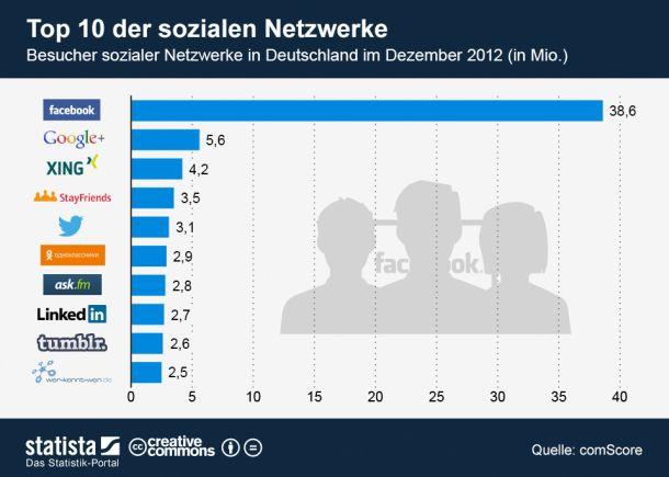 """Blick zurück: Laut Comscore waren im Dezember 2012 rund 46,4 Millionen Deutsche auf Seiten sozialer Netzwerke unterwegs. 38,6 Millionen davon entfielen auf Facebook. Die VZ-Netzwerke schafften es erstmals nicht mehr in die Comscore-Top-10 und gaben kurz darauf auf (Grafik: <a href=\""""http://de.statista.com/themen/138/facebook/infografik/907/top-10-der-sozialen-netzwerke-in-deutschland/\"""" target=\""""_blank\"""">Statista) </a>"""