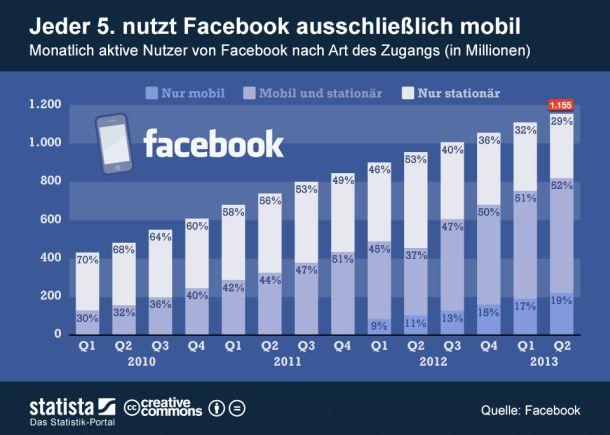 """Besonders die Zahl der mobilen Nutzer hat bei Facebook zuletzt deutlich zugenommen. Während die Gesamtzahl der monatlich aktiven Nutzer gegenüber 2012 um rund 16 Prozent anstieg, legte die Zahl der Nutzer, die die das Soziale Netzwerk ausschließlich per Smartphone oder Tablet nutzen um 89 Prozent zu (Grafik <a href=\""""http://de.statista.com/themen/138/facebook/infografik/1077/facebooks-mobile-nutzer/\"""" target=\""""_blank\""""> Statista) </a>."""