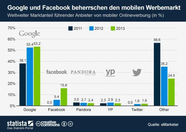 """Mobile Werbung ist auch die am schnellsten wachsende Einnahmequelle bei Facebook. 2013 entfielen Schätzungen von eMarketer zufolge 15,8 Prozent der weltweiten Ausgaben für mobile Werbung auf Facebook. Damit ist das Soziale Netzwerk binnen wenig mehr als eines Jahres zum weltweit zweitgrößten Anbieter mobiler Werbung aufgestiegen (Grafik:<a href=\""""http://de.statista.com/themen/93/werbung/infografik/1410/google-und-facebook-beherrschen-den-mobilen-werbemarkt/\"""" target=\""""_blank\""""> Statista) </a>"""