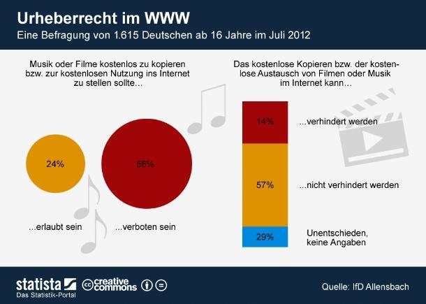 """3. September: Musik oder Filme kostenlos zu kopieren bzw. zur kostenlosen Nutzung ins Internet zu stellen sollte erlaubt sein finden 24 Prozent der Deutschen. Das ergab nun eine Umfrage des IfD-Allensbach. 56 Prozent sind der Ansicht, \""""dass das kostenlose Kopieren und Tauschen von Musik, Büchern oder Filmen über das Internet verboten sein sollte, weil den Künstlern ein ausreichender Lohn für die erstellten Werke dadurch verwehrt würde.\""""   Der Mehrheit der Deutschen glaubt allerdings nicht an die Durchsetzbarkeit von Kopier- und Tauschverboten im Internet. Nur eine kleiner Minderheit hält Verbote für ein geeignetes Werkzeug, kostenloses Kopieren bzw. den kostenlosen Austausch von Filmen oder Musik im Internet zu verhindern.  Zuletzt wurde das Thema Urheberrecht für Musik und Filme im Zusammenhang mit dem Anti-Counterfeiting Trade Agreement, kurz ACTA, von den Medien ausführlich behandelt. Das Abkommen sollte internationalgültige Mindeststandards für die Durchsetzung von Schutzrechten für geistiges Eigentum im Internet schaffen. ACTA wurde in Deutschland von zahlreichen Demonstrationen gegen das Abkommen begleitet. Das Europäische Parlament votiwerte am vierten Juli 2012 mit großer Mehrheit gegen ACTA  (Grafik: <a http://de.statista.com/statistik/kategorien/kategorie/21/branche/internet/infografik/584/urheberrecht-im-www/\"""" target=\""""_extern\"""">Statista</a>)."""