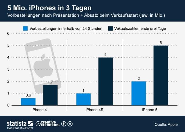 """24. September: Wie Apple frisch meldet ging das iPhone 5 am ersten Verkaufswochenende etwas über fünf Millionen Mal über die Ladentische. Zuvor waren innerhalb von 24 Stunden zwei Millionen Vorbestellungen für die neueste Ausgabe des Erfolgs-Smartphones bei Apple eingegangen. Damit hat das iPhone 5 Vorbestellungen und Verkaufszahlen des iPhone 4S deutlich übertroffen. Die ganz großen Erwartungen konnte Apple aber nicht erfüllen. So hatte etwa Piper Jaffray Analyst Gene Munster für das erste Verkaufswochenende mit bis zu zehn Millionen verkauften Geräten gerechnet. \""""Worst-Case-Szenario\"""" waren bei Munster sechs Millionen verkaufte iPhones. Vermutlich hätten aber deutlich mehr neue iPhones an den Kunden gebracht werden können. Apple hatte einfach nicht mehr als fünf Millionen Geräte auf Lager (Grafik: <a href=\""""http://de.statista.com/themen/102/iphone/infografik/613/vorbestellungen-und-verkaufsstart-iphone/ \"""" target=\""""_extern\"""">Statista</a>)."""