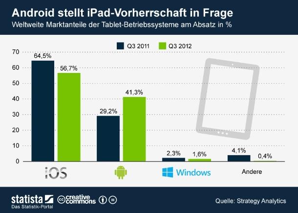 """Es bewegt sich etwas in Tablet-Land. Android konnte seinen Marktanteil im dritten Quartal 2012 auf 41 Prozent ausbauen. Dagegen verliert das iPad zusehend an Boden. \""""Nur\"""" 14-Millionen-Mal verkaufte sich das Apple-Tablet zwischen Juli und September 2012. Der Marktanteil des iPad schrumpfte auf 57 Prozent. Die Anleger reagierten verschnupft. Bis jetzt sieht es so aus, als ob vor allem Android die iPad-Vorherschafft in Frage stellt. Microsofts Windows konnte bisher nur wenige Tablet-Käufer überzeugen. Mit der Veröffentlichung des neuen Microsofts Flachrechner Surface und weiterer Tablets mit dem neuen Windows-Betriebssystem werden nun die Karten neu gemischt. Schon das laufende Weihnachtsquartal könnte die Kräfteverhältnisse auf dem Tablet-Markt spürbar verändern (Grafik: <a href=\""""http://de.statista.com/themen/580/tablet/infografik/681/marktanteile-tablet-betriebssysteme-weltweit/\"""" target=\""""_extern\"""">Statista</a>)."""
