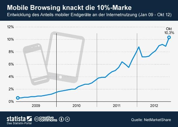 """Im Oktober waren Mobiltelefone und Tablets laut NetMarketShare erstmals für zehn Prozent der Internetnutzung verantwortlich. Basis des mobilen Booms sind die in den letzten Jahren stark gestiegenen Verkaufszahlen von mobilen Endgeräten. Wurden 2011 rund 472 Millionen Smartphones weltweit verkauft, waren es 2012 allein in den ersten drei Quartalen bereits 479 Millionen. Die Entwicklung auf dem Tabletmarkt sieht ähnlich aus. 2011 wurden weltweit fast 70 Millionen Geräte abgesetzt. Im ersten Halbjahr 2012 waren es 44 Millionen. Das entspricht einer Steigerung von 90 Prozent gegenüber dem Vorjahreszeitraum (Grafik: <a href=\""""http://de.statista.com/themen/258/mobiles-internet/infografik/587/anteil-mobile-endgeraete-an-der-internetnutzung/\"""" target=\""""_extern\"""">Statista</a>)."""