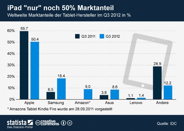 """Apple hat im dritten Quartal auf dem Tablet-Markt Federn lassen müssen. Nur noch knapp über 50 Prozent der zwischen Juli und September verkauften Flachrechner wurde von Apple produziert. Das iPad musste vor allem Marktanteile an die Konkurrenz von Samsung und Amazon abgeben (Grafik: <a href=\""""http://de.statista.com/themen/580/tablet/infografik/694/weltweite-marktanteil-der-tablet-hersteller/\"""" target=\""""_extern\"""">Statista</a>)."""