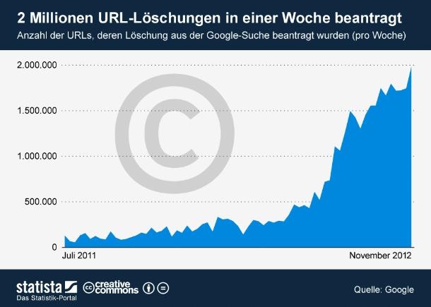 """Fast zwei Millionen Anträge von Urheberrechtsinhabern und Organisationen auf Löschung von URLs aus der Suche sind zwischen dem 5.11. und 11.11. bei Google eingegangen. Mehr waren es noch nie innerhalb einer Woche. Das Unternehmen erhält immer mehr Aufforderungen von Rechteinhabern und Organisationen, Suchergebnisse zu entfernen, die auf gegen Urheberrechte verstoßendes Material verweisen. Innerhalb eines Monats wurden bei Google über acht Millionen URL-Löschungen beantragt. Die Mehrzahl der beanstandeten Seiten befindet sich auf Filesharing-Seiten wie Filestube oder Piratebay. Mehr Informationen im Google Transparenzbericht (Grafik: <a href=\""""http://de.statista.com/themen/651/google/infografik/327/anzahl-der-beantragten-url-loeschungen-pro-woche/\"""" target=\""""_extern\"""">Statista</a>)."""