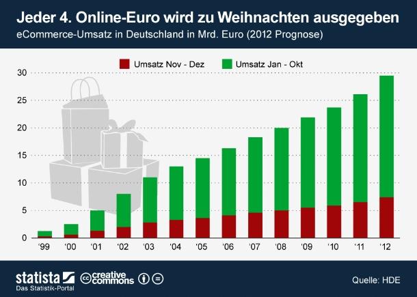 """7,4 Milliarden Euro werden die Deutschen dieses Jahr laut einer Prognose des Handelsverbandes Deutschland (HDE) zu Weihnachten im Internet ausgeben. Gegenüber dem Vorjahr wird das Online-Weihnachtsgeschäft demnach um 14 Prozent zulegen. Für den eCommerce ist die Zeit rund um das Fest der Liebe sogar noch wichtiger als für den stationären Einzelhandel. So wird fast jeder vierte eCommerce-Euro zwischen November und Dezember ausgegeben. Im stationären Einzelhandel ist das Weihnachtsgeschäft dagegen \""""nur\"""" für rund 19 Prozent des Jahresumsatzes verantwortlich (Grafik: <a href=\""""http://de.statista.com/themen/247/e-commerce/infografik/730/ecommerce-umsatz-weihnachtsgeschaeft/ \"""" target=\""""_extern\"""">Statista</a>). <br>"""