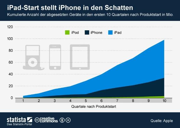 """Als Apple das iPad im Januar 2010 vorstellte, waren viele Analysten skeptisch, ob das Unternehmen den Erfolg des iPhones würde wiederholen können. Zweieinhalb Jahre später  kann daran kein Zweifel mehr bestehen. Das iPad hat nicht nur erfolgreich den Grundstein für einen neuen Markt gelegt, es stellt auch das iPhone in den Schatten. Während sich das iPad in den ersten zehn Quartalen nach Einführung des Produkts 98,16 Millionen Mal verkaufte, waren es beim iPhone in diesem Zeitraum \""""nur\"""" 33,75 Millionen Geräte (Grafik: <a href=\""""http://de.statista.com/themen/258/mobiles-internet/infografik/722/anteil-des-webseiten-traffics-von-mobilen-geraeten/\"""" target=\""""_extern\"""">Statista</a>). <br>"""