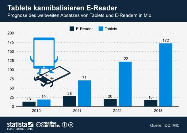 """2011 sah die Zukunft für E-Reader mit 28 Millionen verkauften Geräten – einem Plus 115 Prozent gegenüber dem Vorjahr – noch rosig aus. Das laufende Jahr könnte sich dagegen als Wende zum Negativen für diese Geräteklasse erweisen. Laut einer aktuellen IDC-Schätzung wird der Absatz um 29 Prozent schrumpfen. Auch für 2013 gehen die Analysten von einem weiteren Rückgang der Verkaufszahlen aus. Ein noch dramatischeres Bild zeichnet eine Prognose von iSuppli. Demnach wird sich der E-Reader-Absatz 2016 nur noch auf 7,1 Millionen Geräte belaufen. Der Grund für diese Entwicklung scheint vor allem im enormen Erfolg des Tablets zu liegen; ein Gerätetyp der die Funktionen eines E-Readers mit einer Vielfalt weiterer Einsatzmöglichkeiten kombiniert. Für 2012 geht IDC für von 122 Millionen verkauften Flachrechnern aus. Das entspricht einem Absatzplus von 72 Prozent (Grafik: <a href=\""""http://de.statista.com/themen/658/e-reader/infografik/773/prognose-absatz-tablets-und-e-reader/\"""" target=\""""_extern\"""">Statista</a>). <br>Diese und weitere aktuelle Statistiken stellt ZDNet in Zusammenarbeit mit Statista hier jeden Monat kompakt zur Verfügung."""