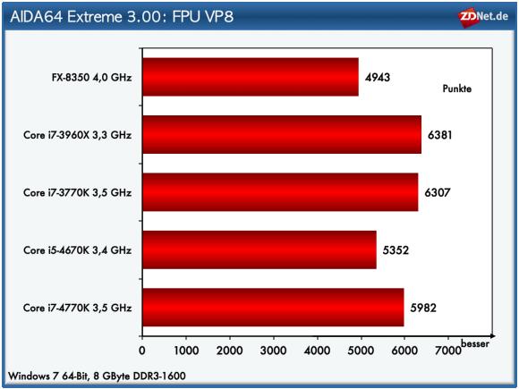 """Der VP8-Test ermittelt die Leistungsfähigkeit der CPU unter Verwendung von Kompressionsalgorithmen des VP8-Codecs von Google. Die Auflösung des Videos liegt bei 1280 mal 720 Bildpunkten. Der Test nutzt die jeweilige <a href=\""""http://www.zdnet.de/39159310/sse4-wann-bringt-es-wirklich-mehr-speed/\"""" target=_blank\"""">SSE-Einheit</a> der Chips. Im Fall der Intel-Prozessoren ist dies SSE4.1. Anhand der Ergebnisse zeigt sich, dass die Haswell-Chips nicht ganz die Leistung der Ivy Bridge-Prozessoren erzielen."""