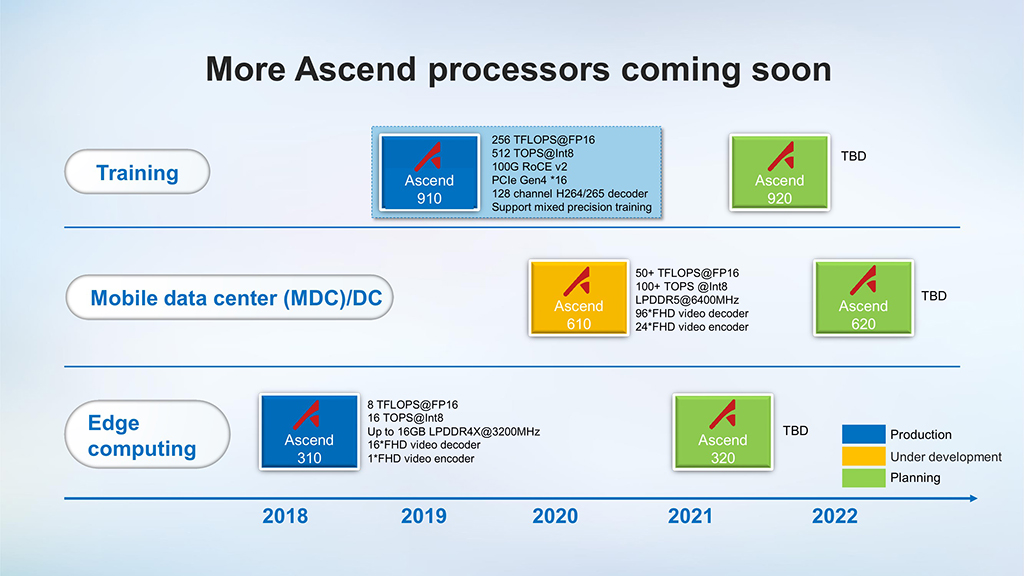 """Präsentationsfolien zur Vorstellung der KI-Lösung Ascend 910 von Huawei.<br>Zum Artikel: <a href=\""""https://www.zdnet.de/88367343/ascend-910-huawei-praesentiert-weltweit-schnellsten-ki-chip/\"""" target=\""""_blank\"""">Ascend 910: Huawei präsentiert weltweit schnellsten KI-Chip</a>"""