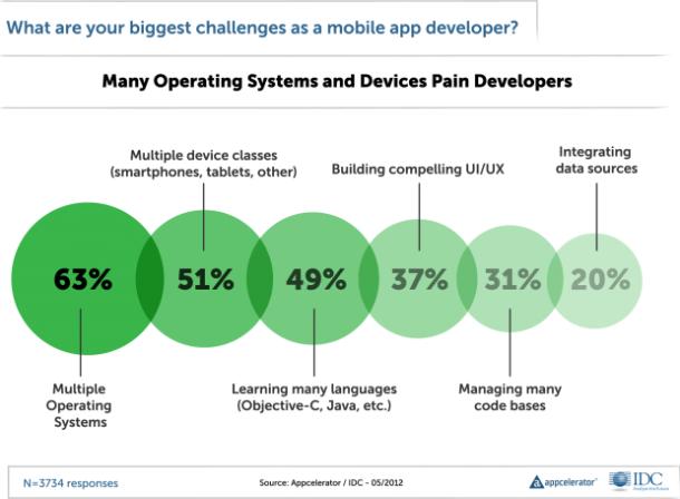 Mobiltechnologien sind noch jung. Kein Wunder also, dass die sechs größten Ärgernisse für Entwickler mit einer zu großen Auswahl zu tun haben. Die Zahl der Betriebssysteme nennen mehr Programmierer als Hemmschwelle als die Zahl der Hardware-Implementierungen.