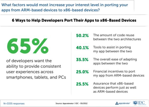 Warnung für Microsoft: Eine deutliche Mehrheit unter den App-Entwicklern fordert Zusicherungen, dass ihre Programme für die ARM-Plattform auch auf x86-Chips ohne große Änderungen laufen. Eine finanzielle Hilfe würden sie begrüßen.