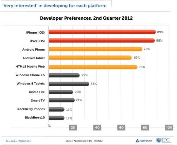 Bei den bevorzugten Plattformen heißt der große Gewinner HTML5. Blackberry-OS droht ein Nischendasein.