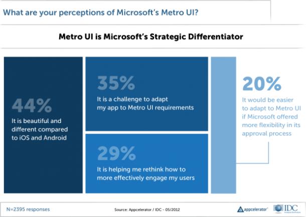 Immerhin 44 Prozent aller Entwickler finden Microsofts umstrittene Metro-Oberfläche attraktiv und intuitiv.